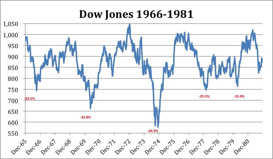 Dow_66-81