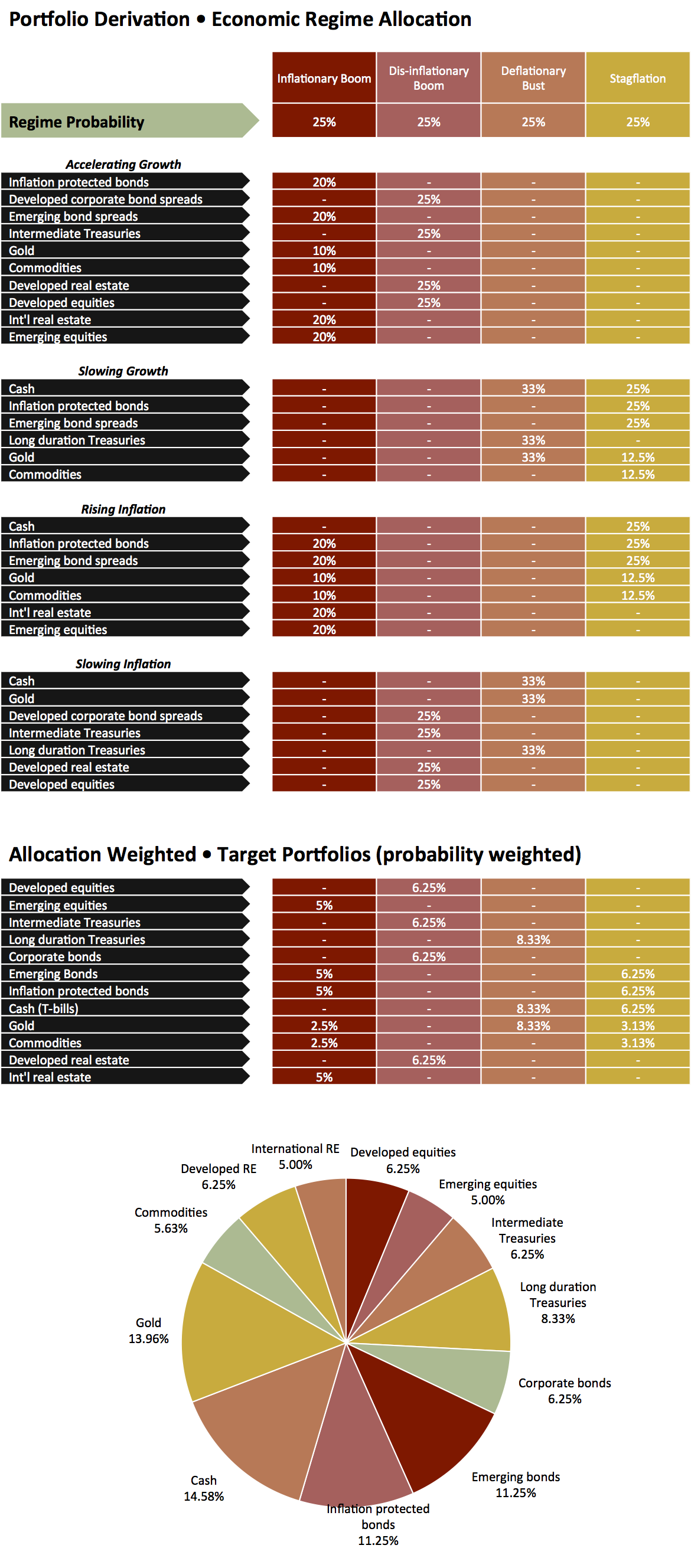 structural diversification table and pie chart