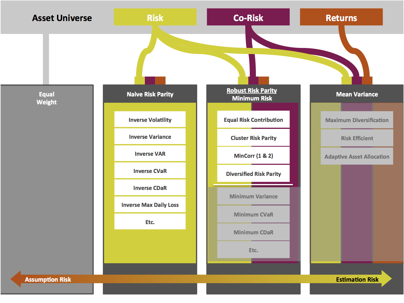 Robust Risk Parity [ Dynamic Asset Allocation for