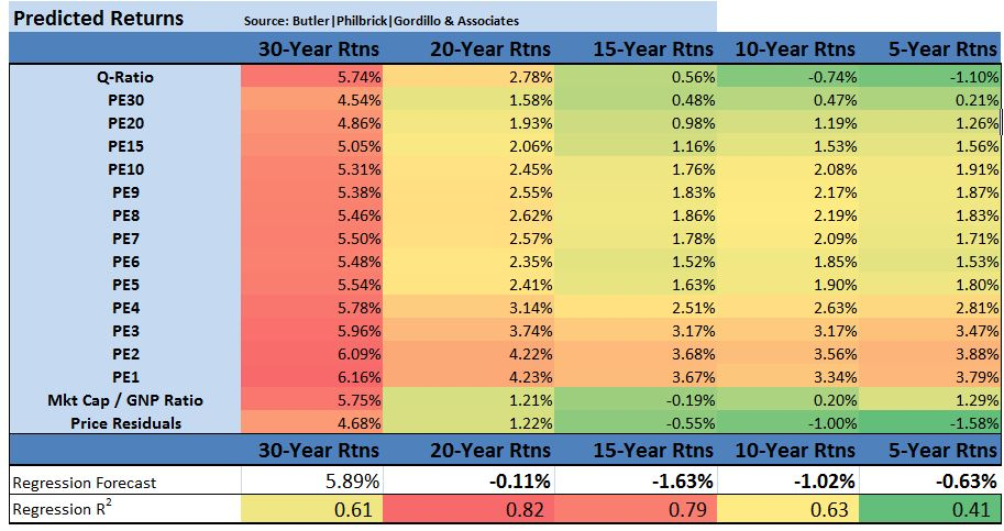 Matrix 4- Predicted Returns- Q3 2013
