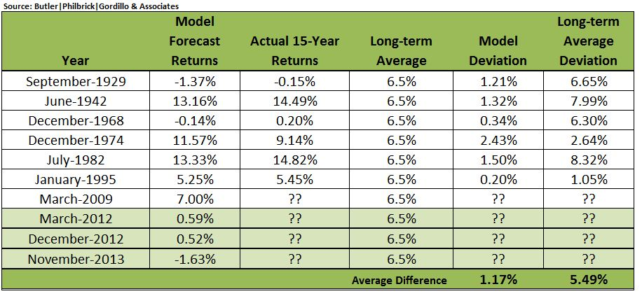 Table 2- Comparing LT averages- Q3 2013