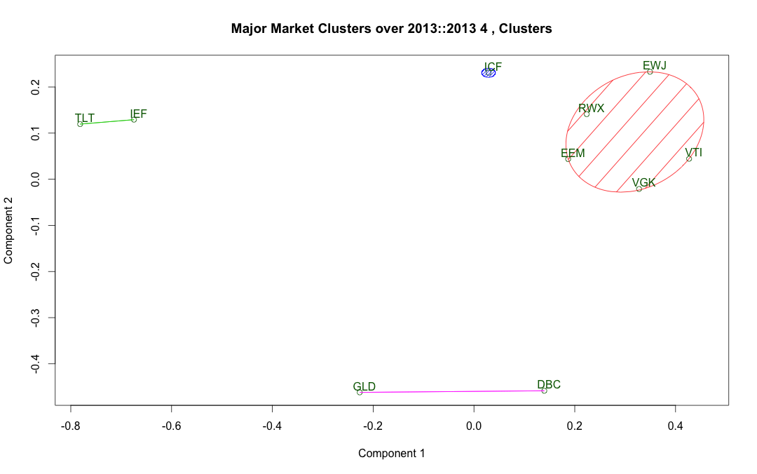 2013-14_Clusters