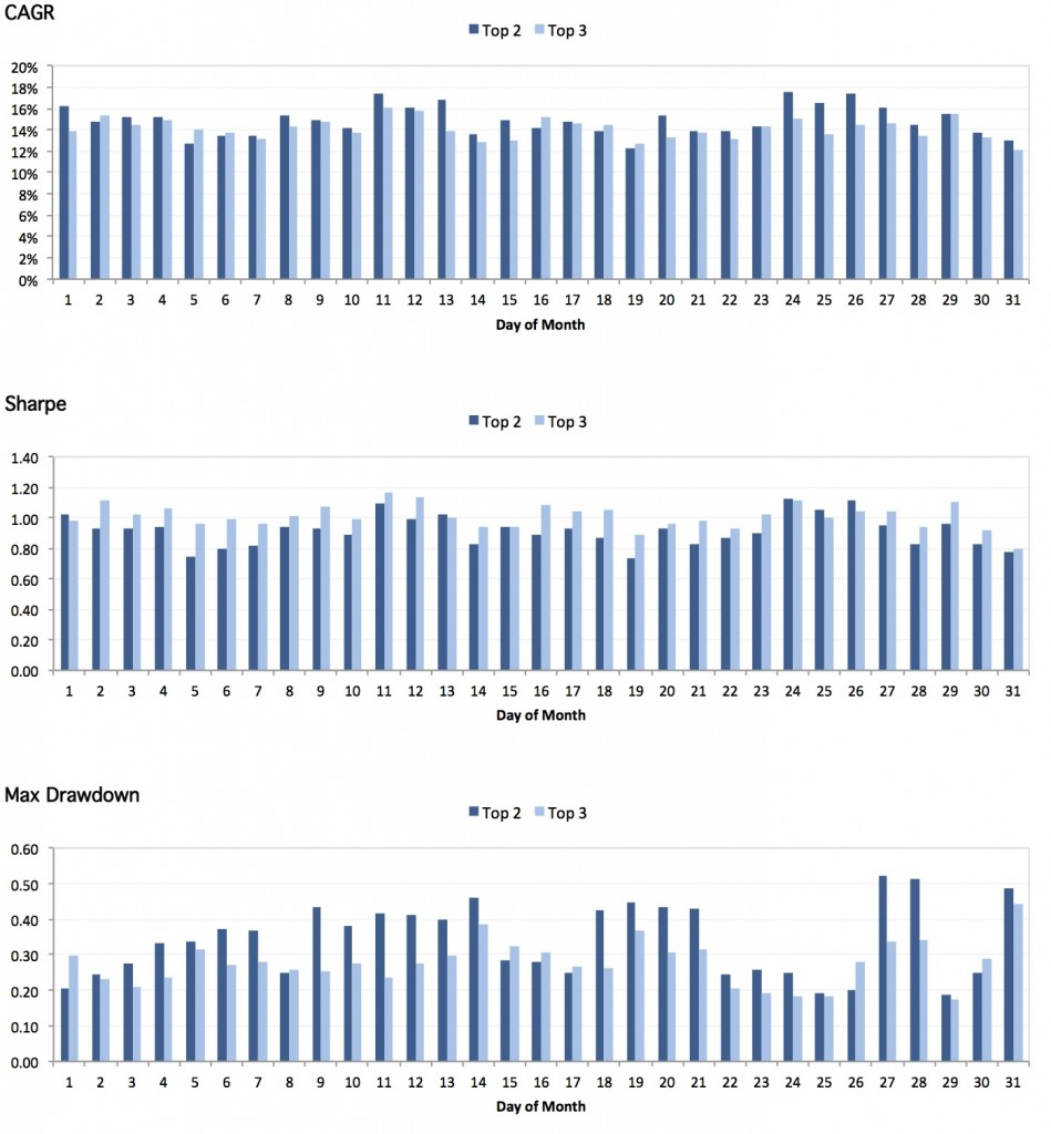 Day_of_Month_Charts