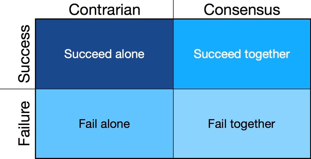 absolute relative success