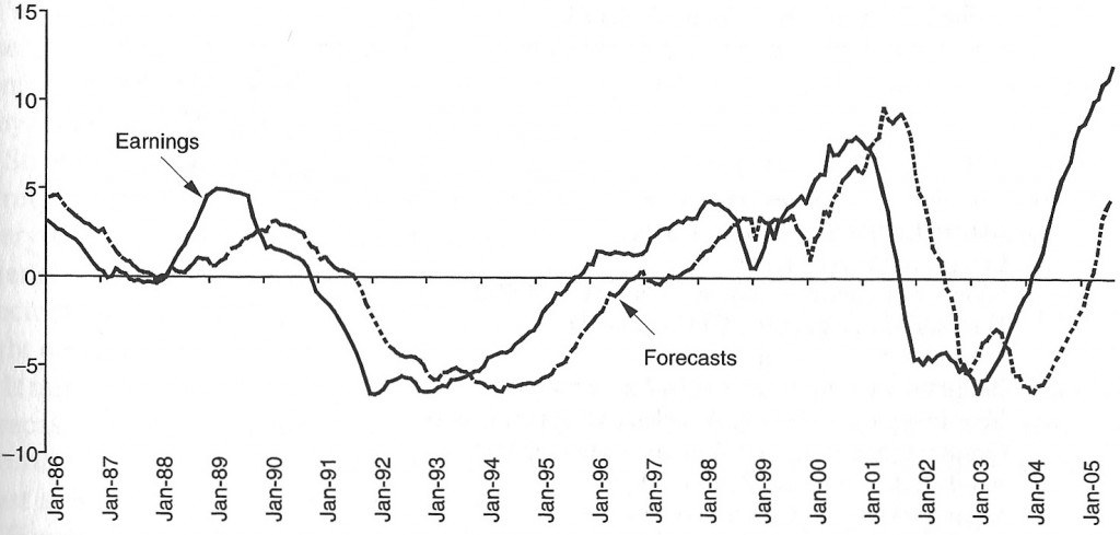 Montier_Earnings_Forecast