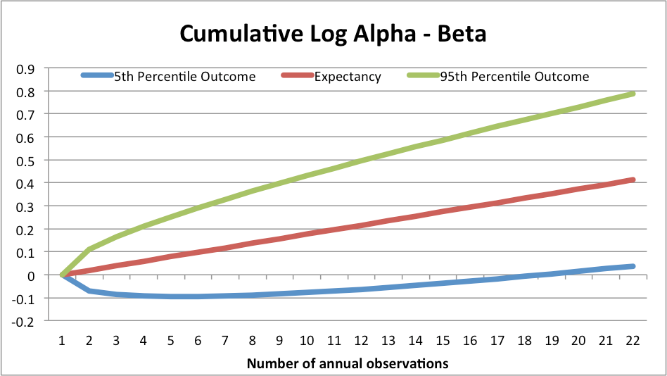 alpha less beta manager