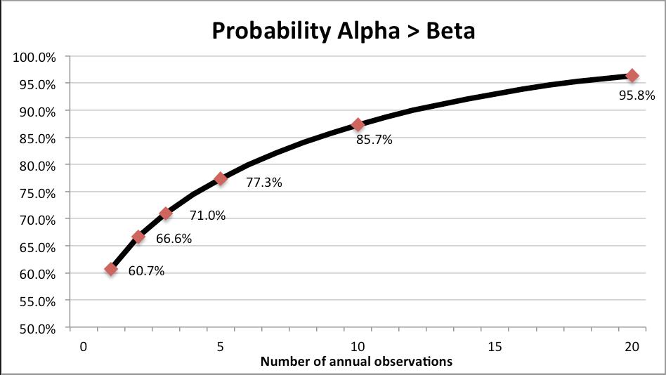 alpha vs beta manager
