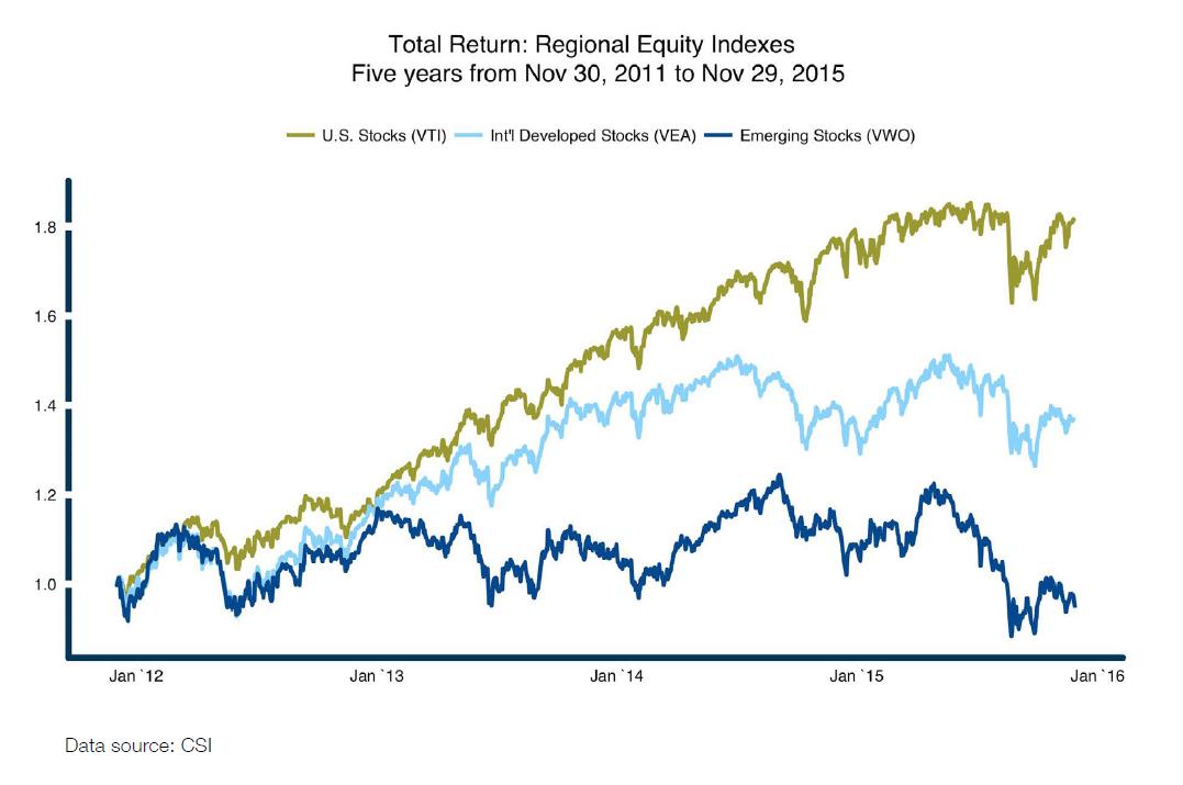 Regional Equity Indexes TR