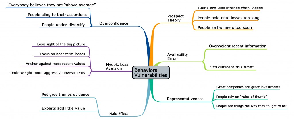 behavioral_vulnerabilities